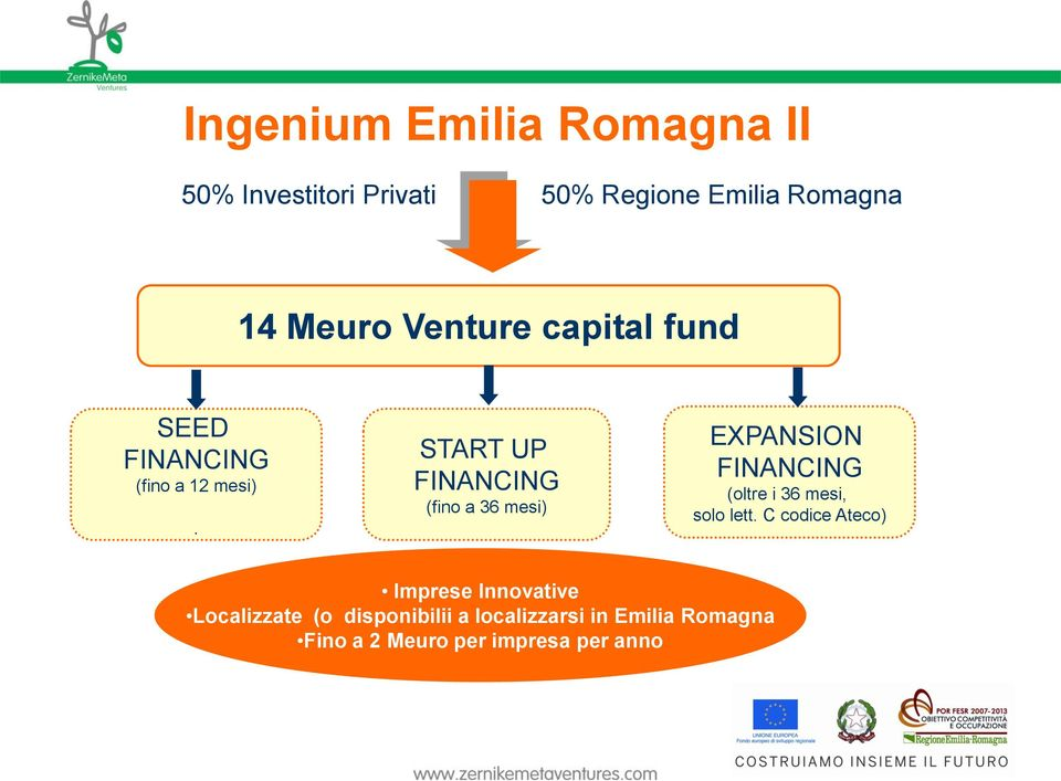 START UP FINANCING (fino a 36 mesi) EXPANSION FINANCING (oltre i 36 mesi, solo lett.