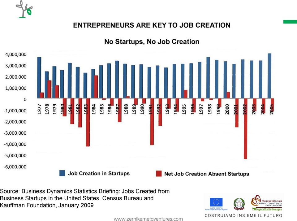 Startups in the United States.