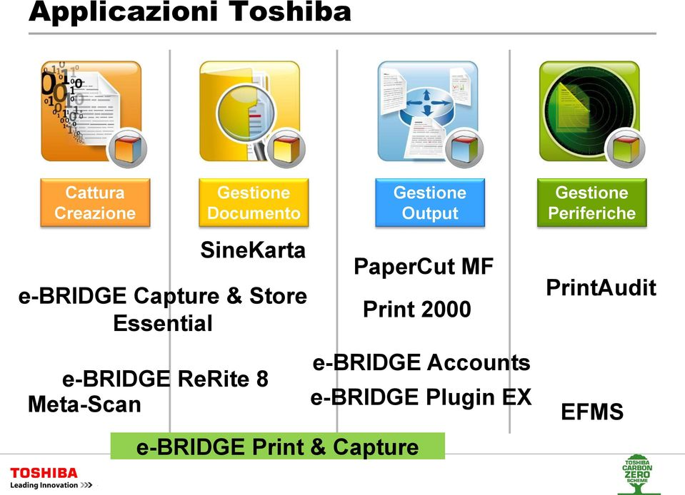 Essential e-bridge ReRite 8 Meta-Scan PaperCut MF Print 2000
