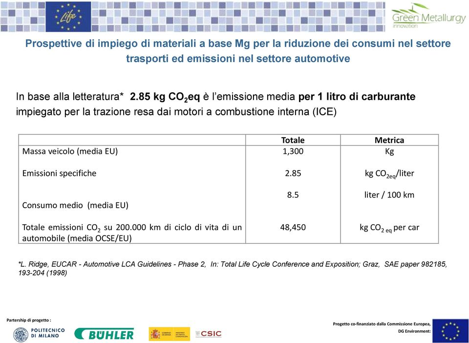 1,300 Kg Emissioni specifiche 2.85 kg CO 2eq /liter Consumo medio (media EU) Totale emissioni CO 2 su 200.000 km di ciclo di vita di un automobile (media OCSE/EU) 8.