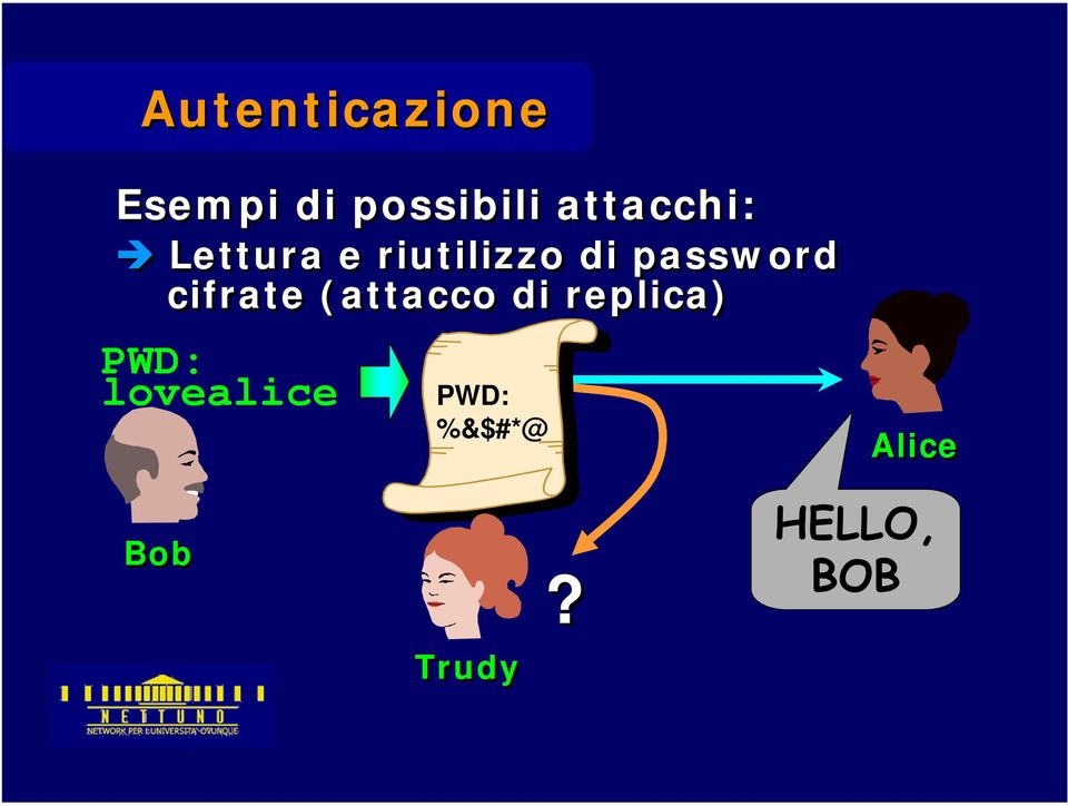 password cifrate (attacco di replica)
