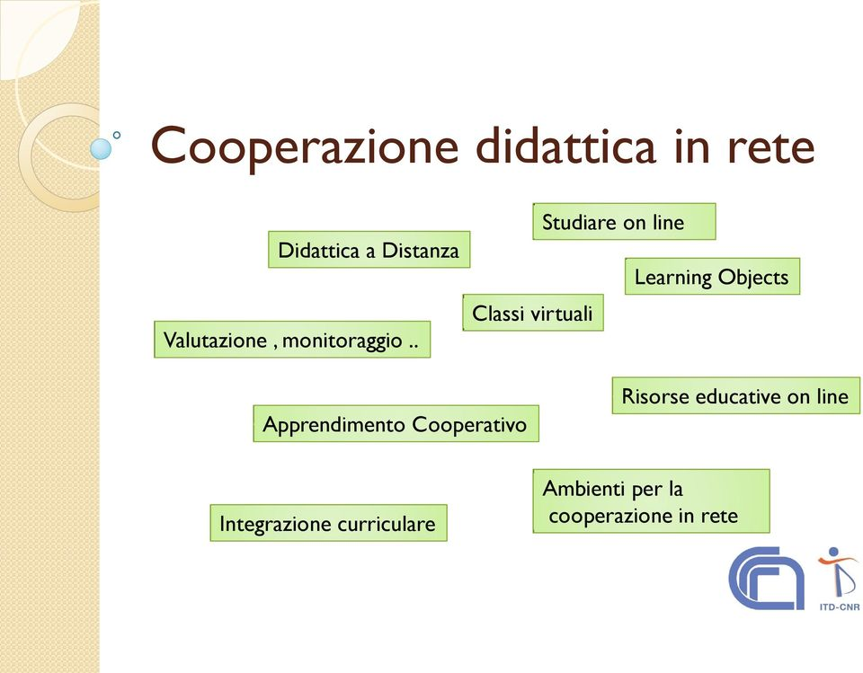 . Classi virtuali Studiare on line Learning Objects