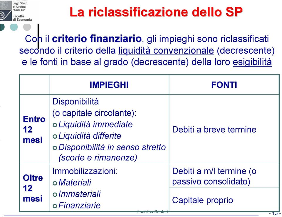 Disponibilità (o capitale circolante): Liquidità immediate Liquidità differite Disponibilità in senso stretto (scorte e rimanenze)