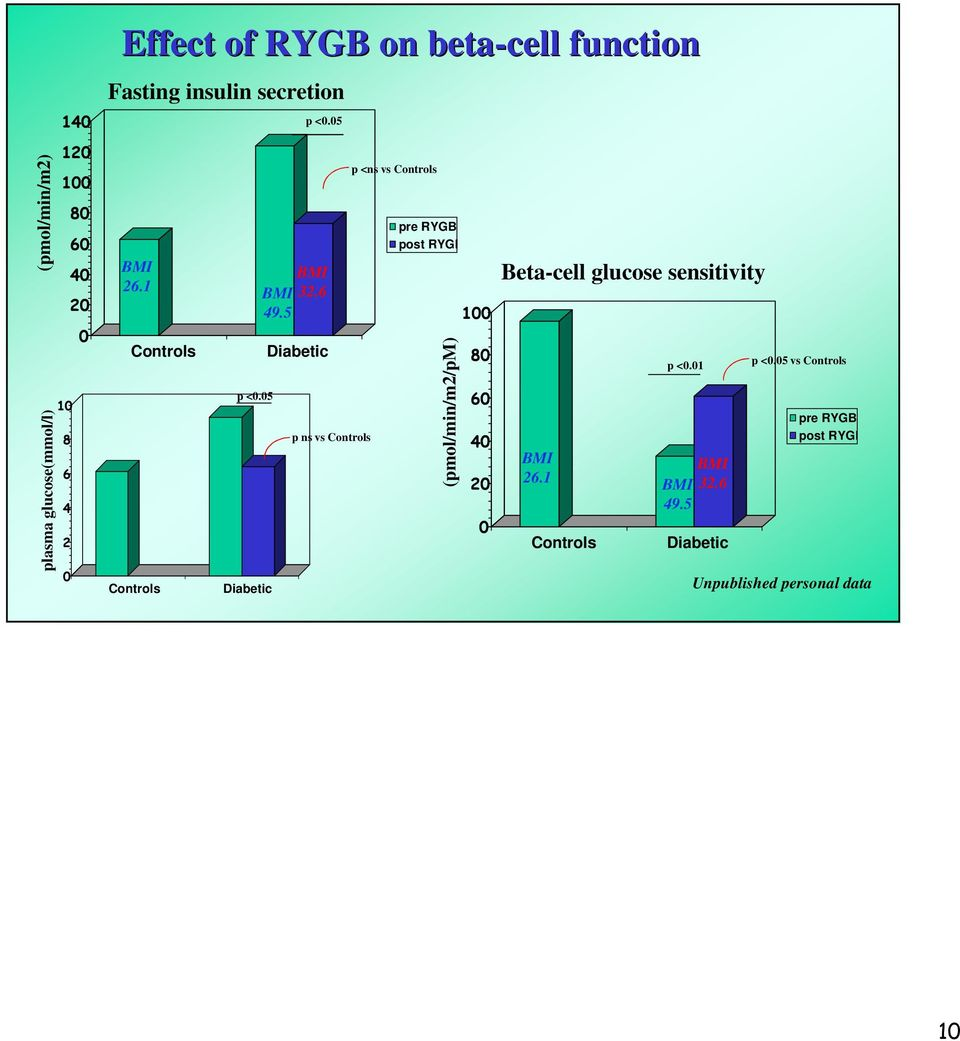 5 Diabetic p ns vs Controls p <ns vs Controls pre RYGB post RYGB (pmol/min/m/pm) 1 8 6 4 Beta-cell
