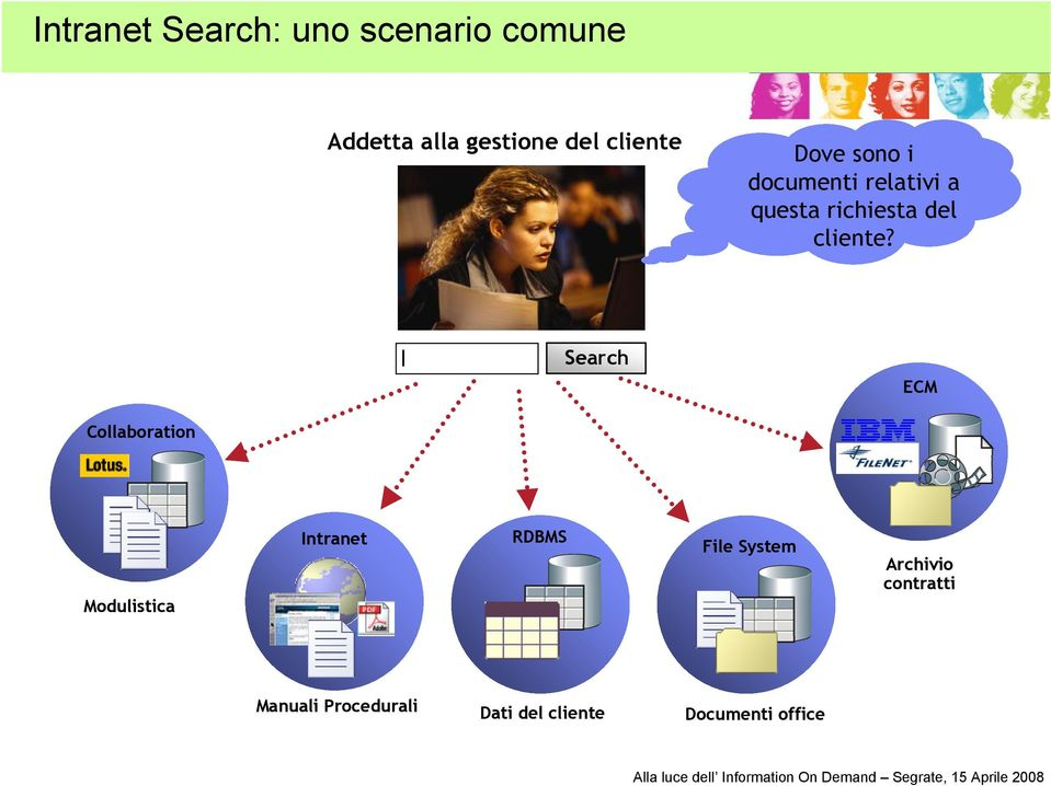 l Search ECM Collaboration Modulistica Intranet RDBMS File System