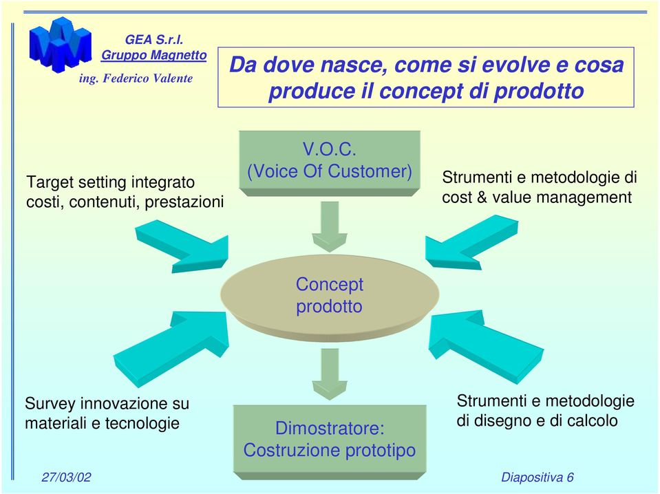 (Voice Of Customer) Strumenti e metodologie di cost & value management Concept prodotto