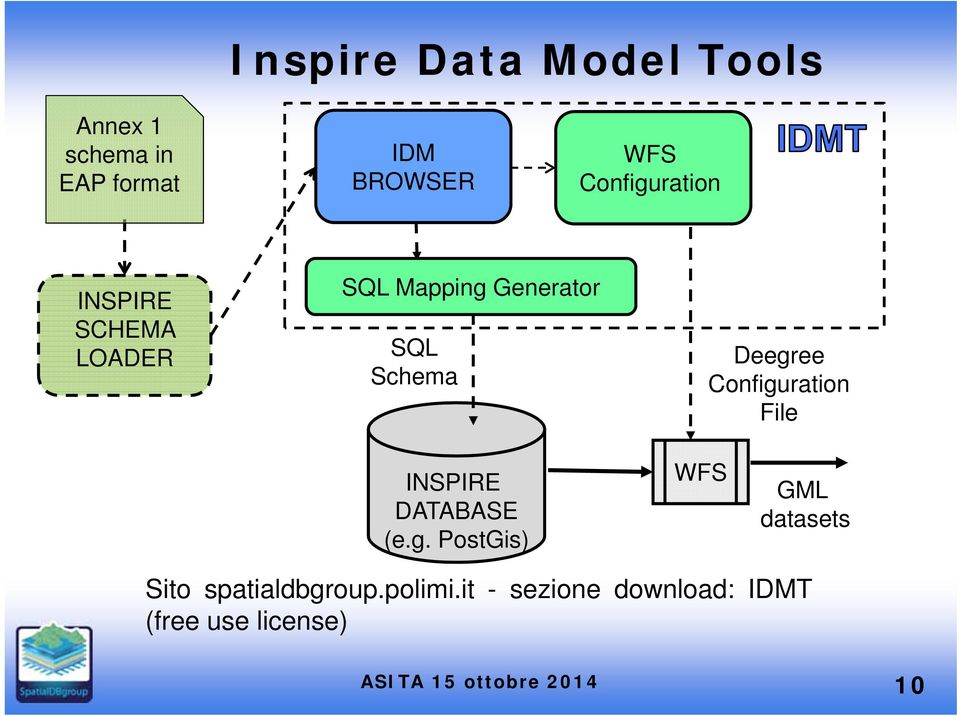 Deegree Configuration File INSPIRE DATABASE (e.g. PostGis) WFS GML datasets Sito spatialdbgroup.