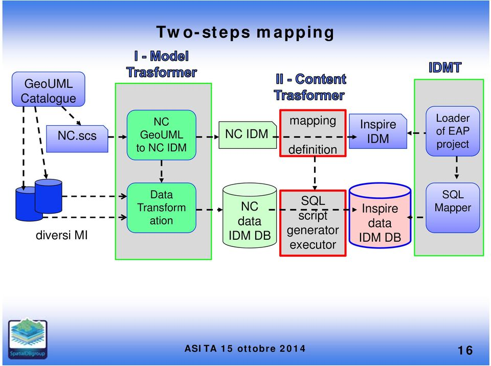 IDM Loader of EAP project diversi MI Data Transform ation