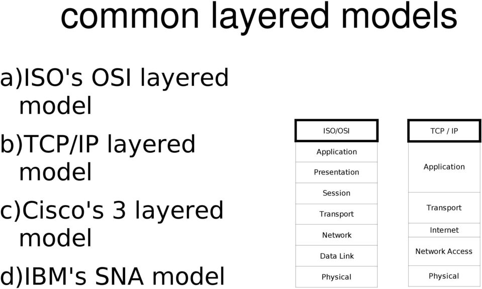 ISO/OSI Application Presentation Session Transport Network Data