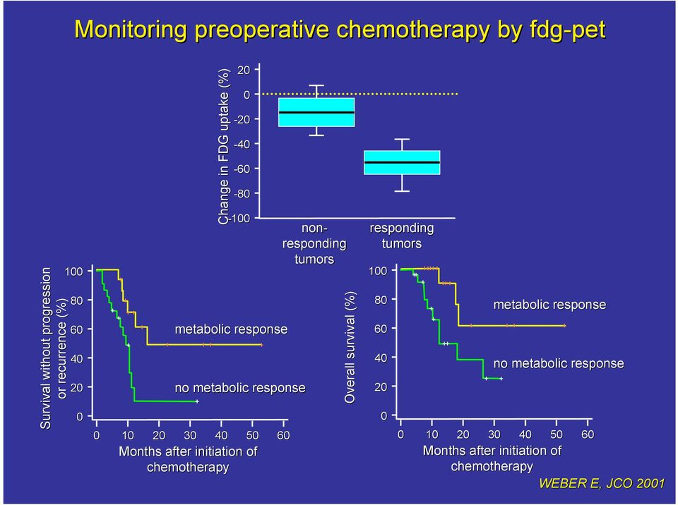 initiation of chemotherapy 0-80 non- responding tumors Overall survival (%) responding tumors 100 80 0 40 0
