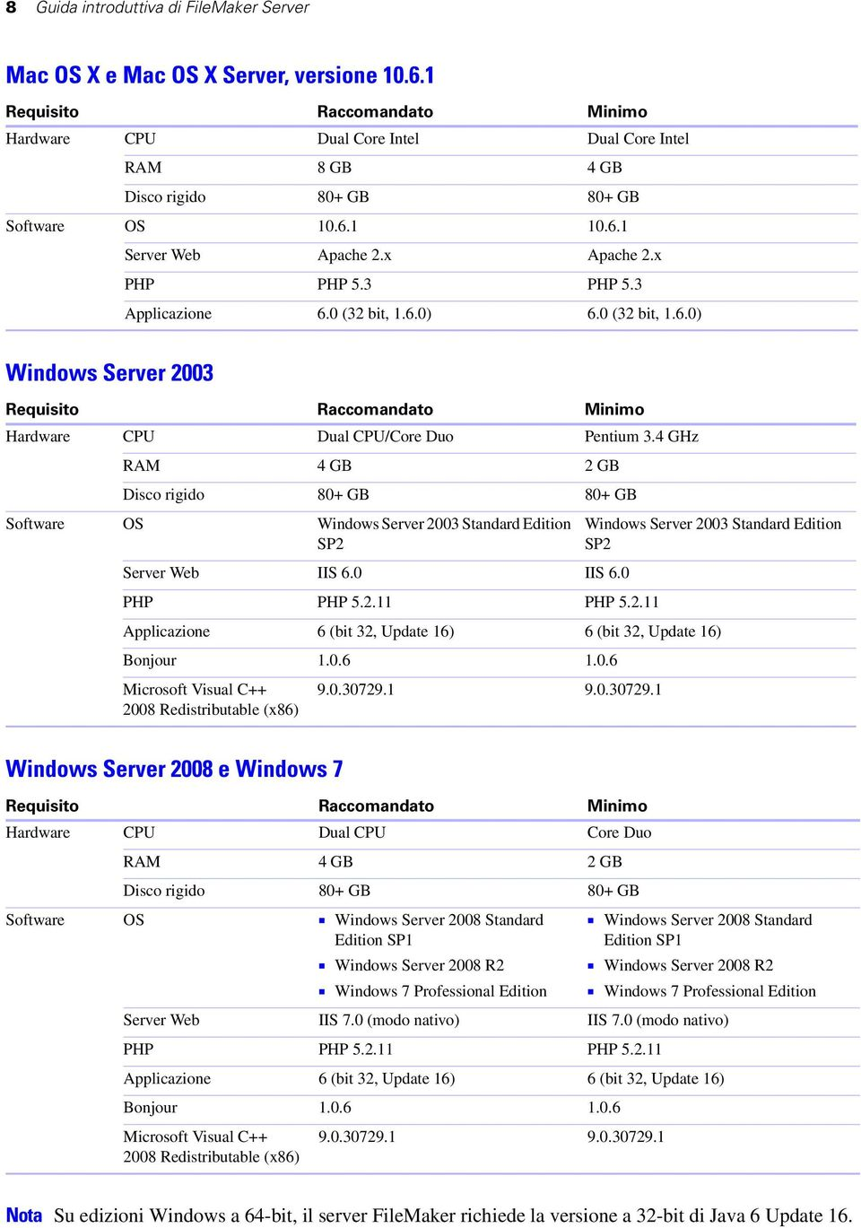 3 Applicazione 6.0 (32 bit, 1.6.0) 6.0 (32 bit, 1.6.0) Windows Server 2003 Requisito Raccomandato Minimo Hardware CPU Dual CPU/Core Duo Pentium 3.