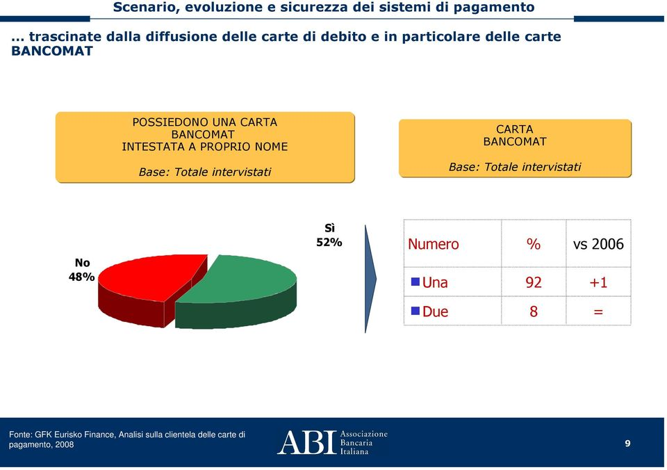 intervistati CARTA BANCOMAT Base: Totale intervistati No 48% Sì 52% Numero Una % vs
