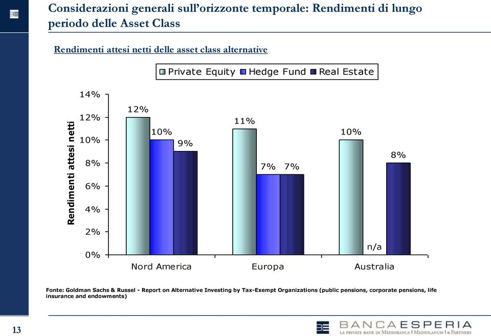 12% 10% 9% 11% 7% 7% 10% 8% 6% 4% 2% 0% n/a Nord America Europa Australia Fonte: Goldman Sachs & Russel - Report on