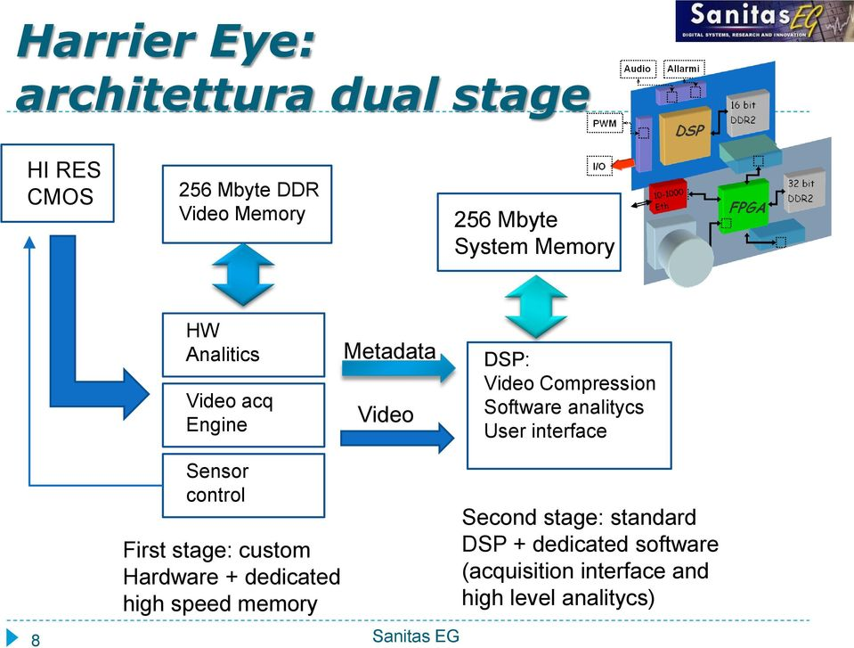 User interface Sensor control First stage: custom Hardware + dedicated high speed memory 8