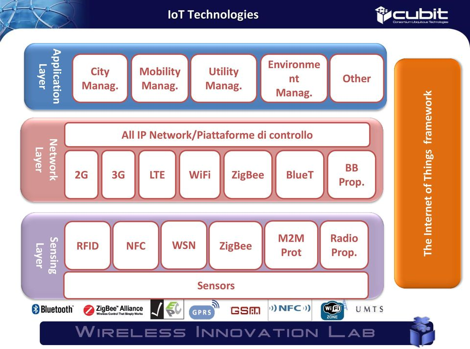 Other Network Layer All IP Network/Piattaforme di controllo 2G 3G LTE