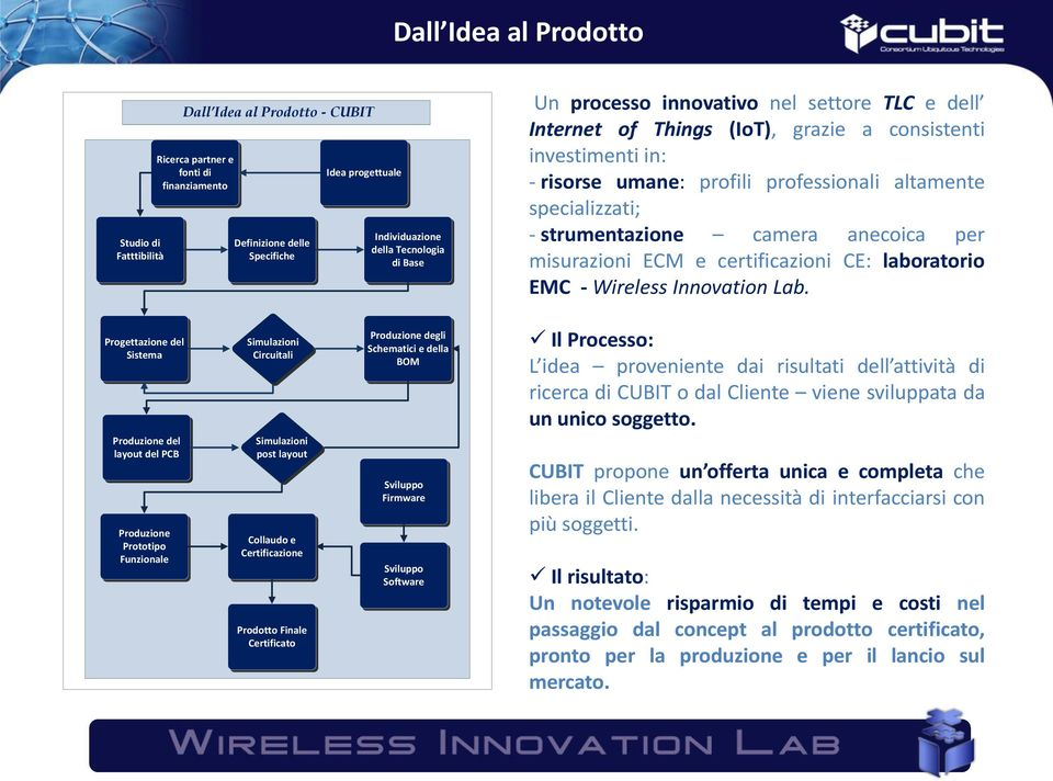 camera anecoica per misurazioni ECM e certificazioni CE: laboratorio EMC - Wireless Innovation Lab.
