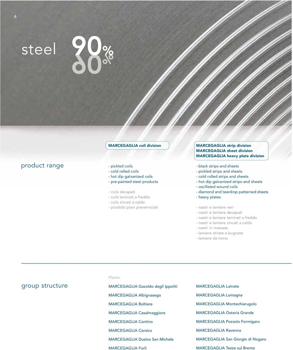 rolled strips and sheets - hot dip galvanized strips and sheets - oscillated wound coils - diamond and teardrop patterned sheets - heavy plates - nastri e lamiere neri - nastri e lamiere decapati -