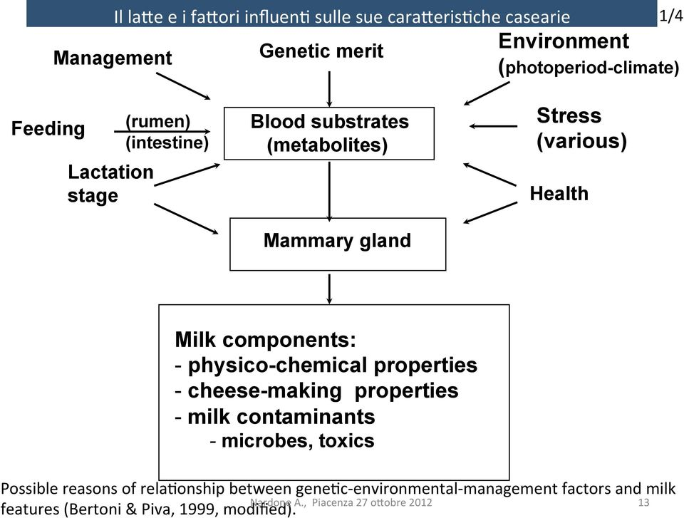 - physico-chemical properties - cheese-making properties - milk contaminants - microbes, toxics Possible reasons of rela:onship