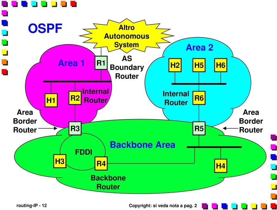 Internal Router R6 R5 Area Border Router H3 FDDI R4 Backbone