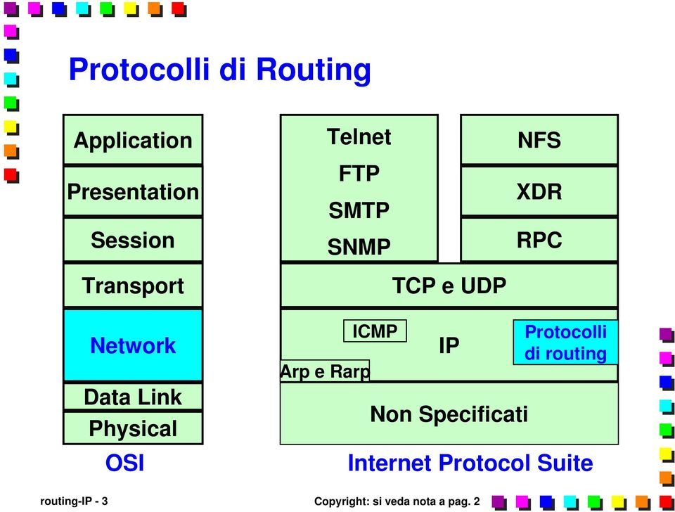 Physical OSI Arp e Rarp ICMP IP Non Specificati Protocolli di