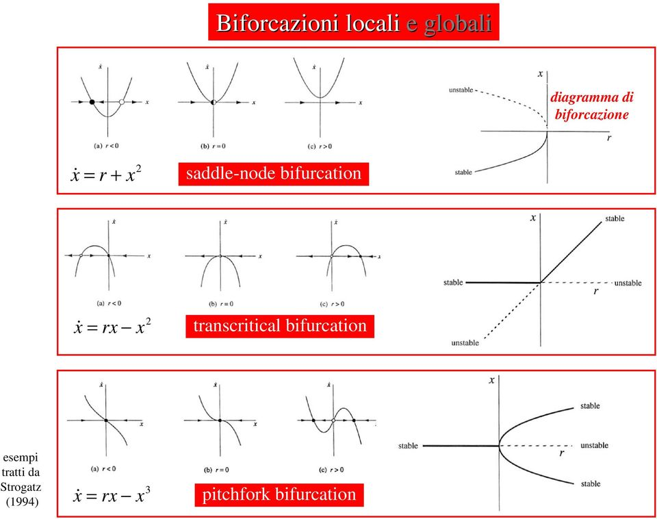 bifurcation x& = rx 2 x transcritical bifurcation