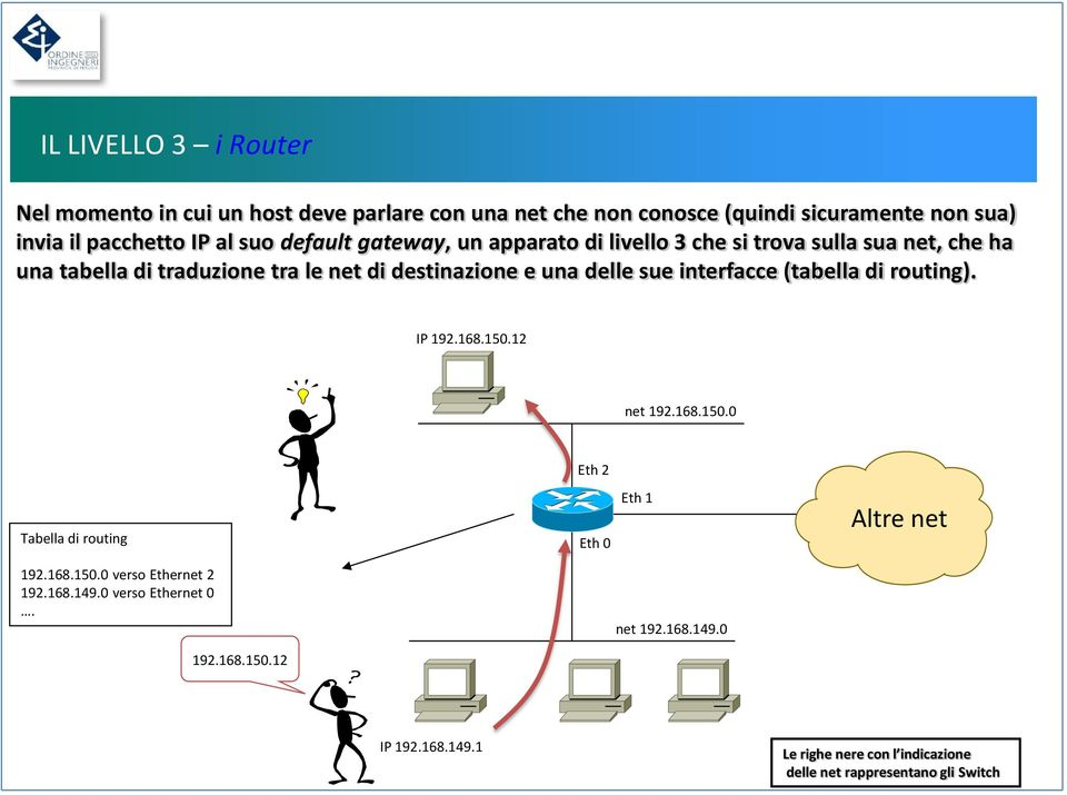 di routing). IP 192.168.150.12 FE1/0 net 192.168.150.0 Tabella di routing 192.168.150.0 verso Ethernet 2 192.168.149.0 verso Ethernet 0. 192.168.150.12 Eth E1 IP 2 192.