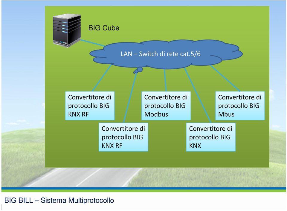 protocollo BIG Modbus Convertitore di protocollo BIG Mbus