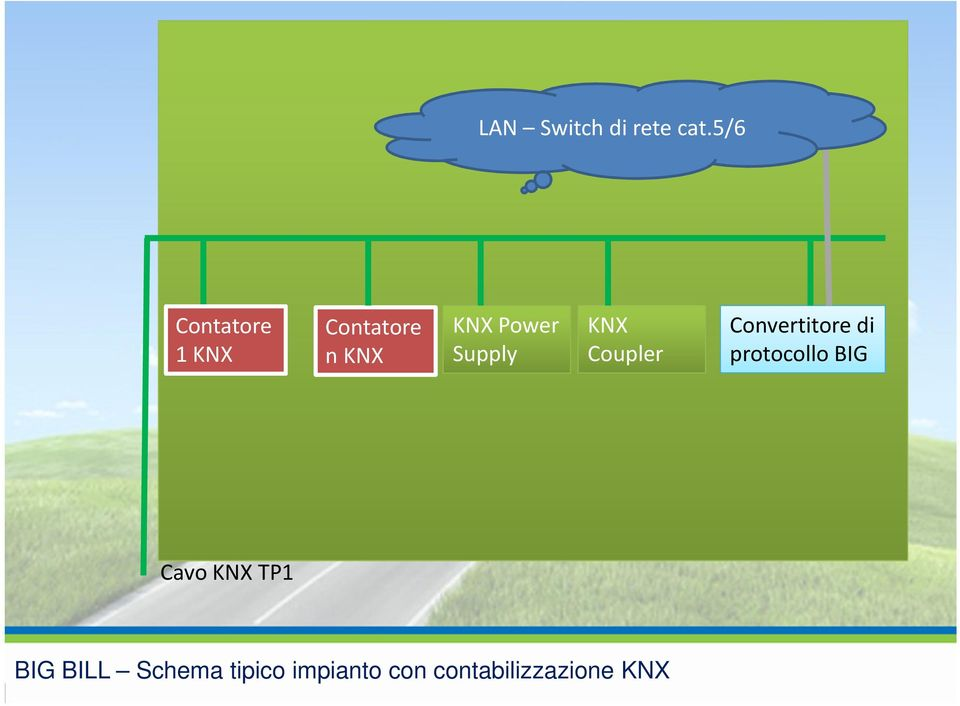 Convertitore di 1 KNX nknx Supply Coupler