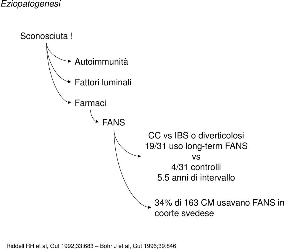 diverticolosi 19/31 uso long-term FANS vs 4/31 controlli 5.