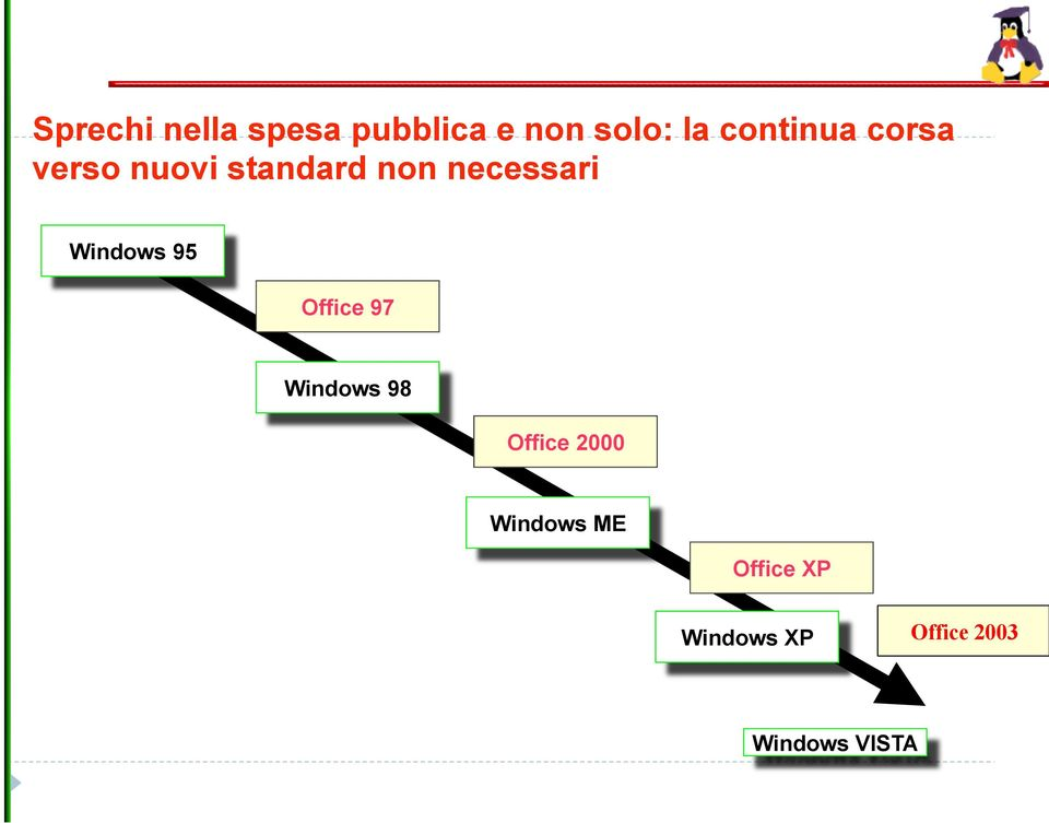 necessari Windows 95 Office 97 Windows 98 Office