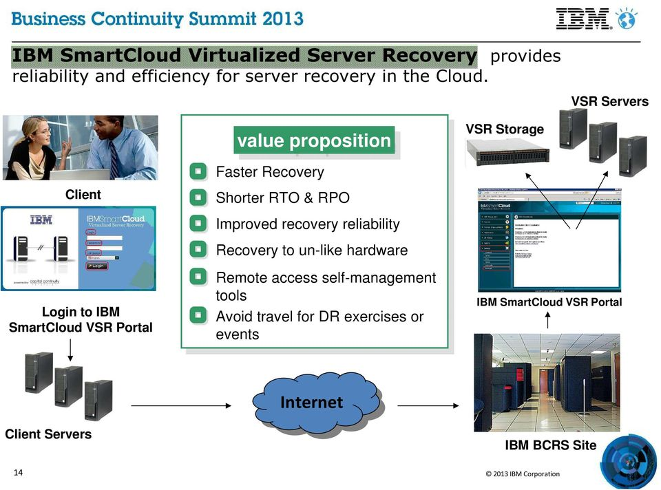 VSR Servers Client Login to IBM SmartCloud VSR ortal value proposition Faster Recovery Shorter RTO & RO