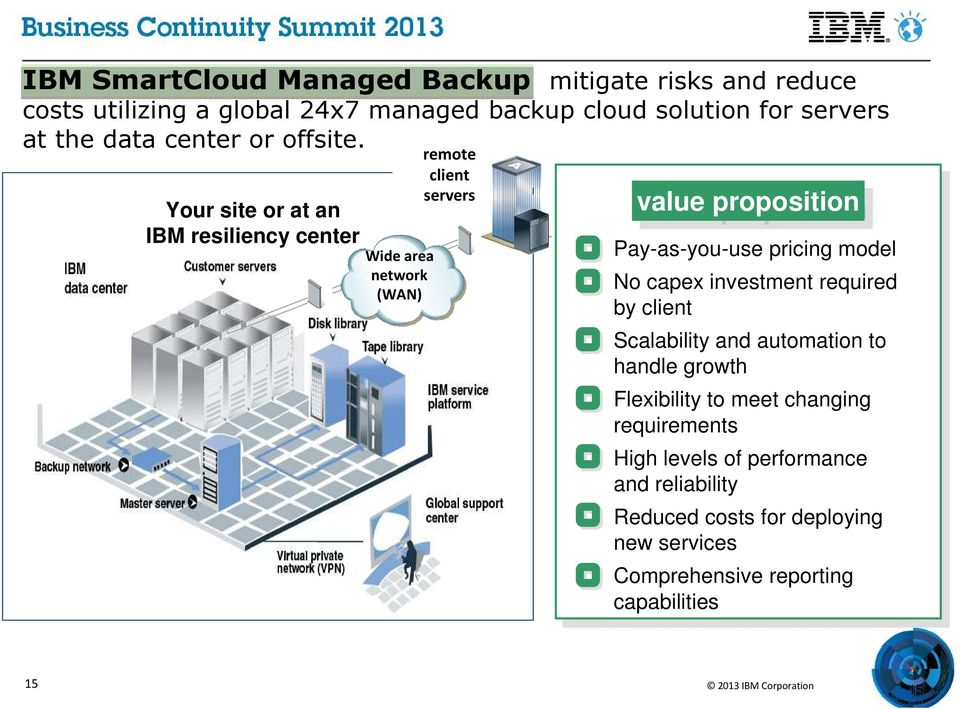 Your site or at an IBM resiliency center Wide area network (WAN) remote client servers value proposition ay-as-you-use pricing model No