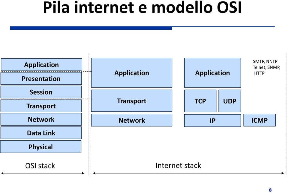 HTTP Session Transport Transport TCP UDP Network
