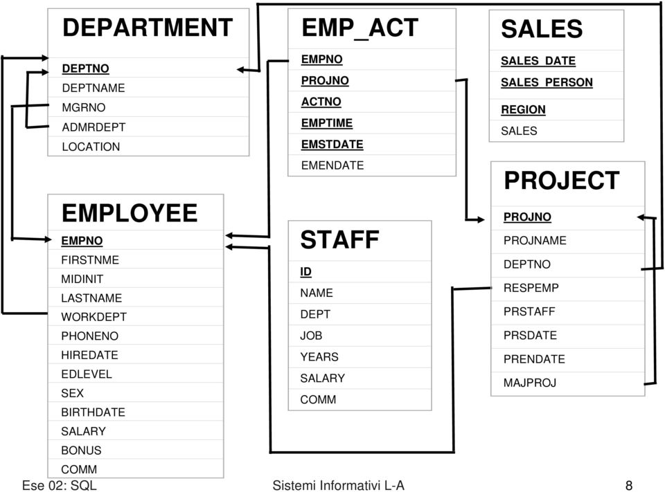 STAFF ID NAME DEPT JOB YEARS SALARY COMM SALES_DATE SALES_PERSON REGION SALES PROJECT PROJNO