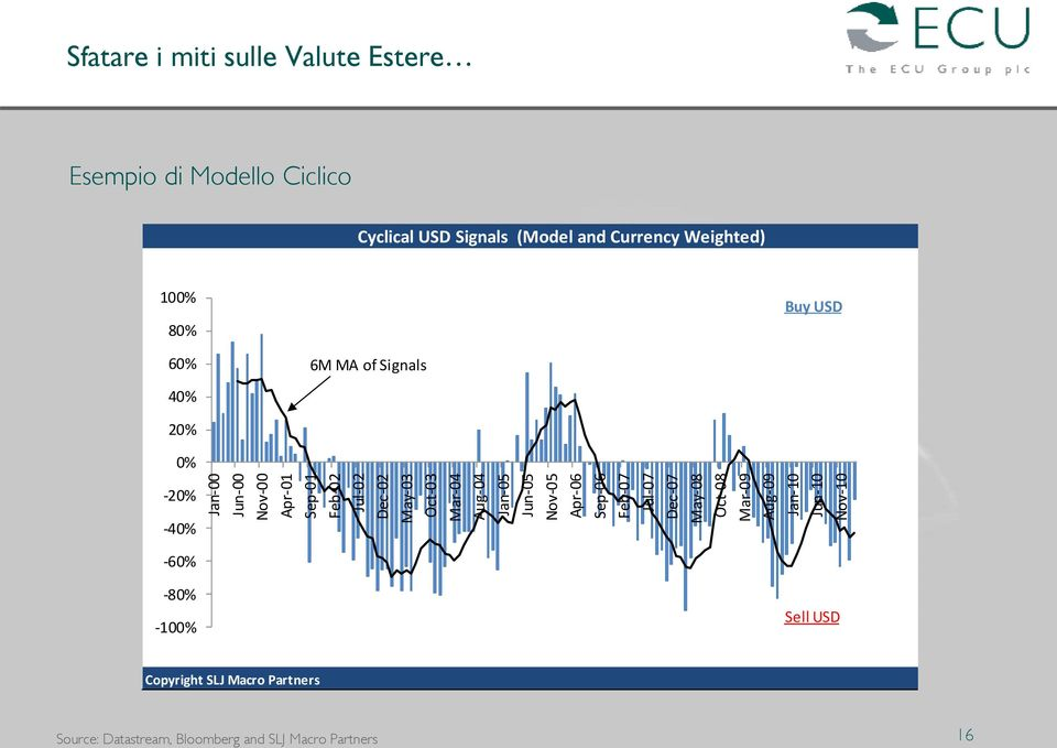 Esempio di Modello Ciclico Cyclical USD Signals (Model and Currency Weighted) 100% 80% Buy USD 60% 40% 6M MA of