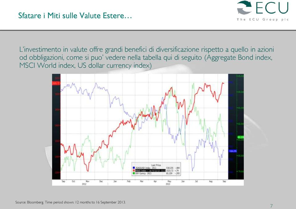 nella tabella qui di seguito (Aggregate Bond index, MSCI World index, US dollar