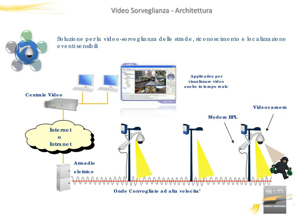 Video Applicativo per visualizzare video anche in tempo reale Videocamera