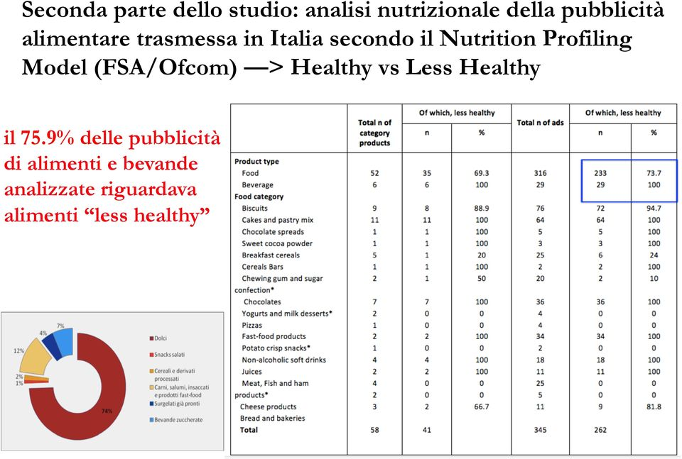 Model (FSA/Ofcom) > Healthy vs Less Healthy il 75.