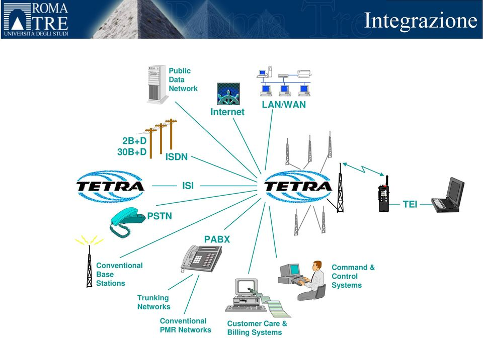 Conventional Base Stations Trunking Networks Command & Control