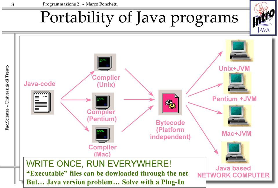 Executable files can be dowloaded through the net But Java version problem