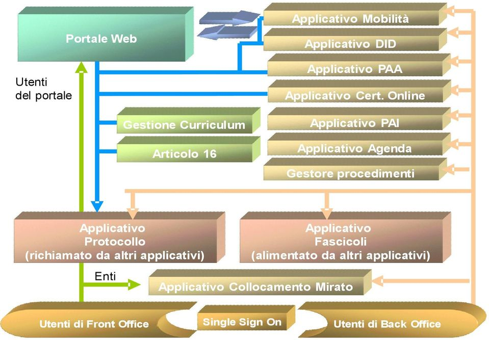 Online Applicativo PAI Applicativo Agenda Gestore procedimenti Applicativo Protocollo (richiamato da