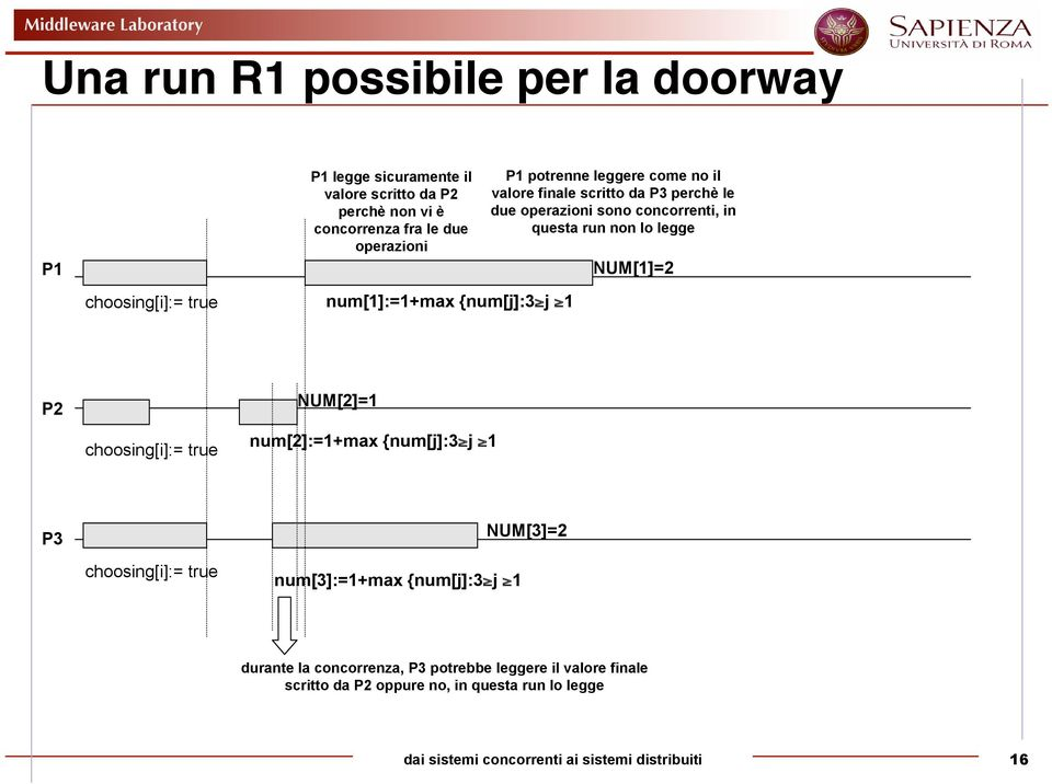 questa run non lo legge NUM[1]=2 P2 choosing[i]:= true NUM[2]=1 num[2]:=1+max {num[j]:3 j 1 P3 choosing[i]:= true num[3]:=1+max {num[j]:3 j 1