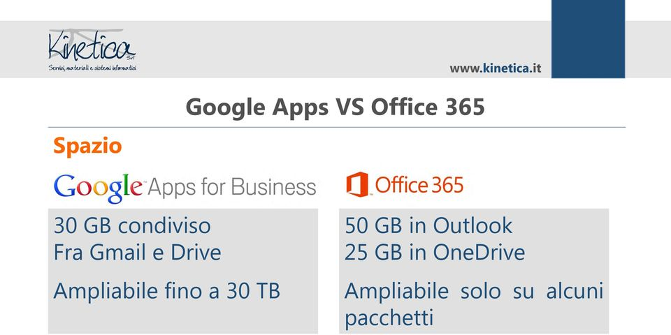 fino a 30 TB 50 GB in Outlook 25 GB in