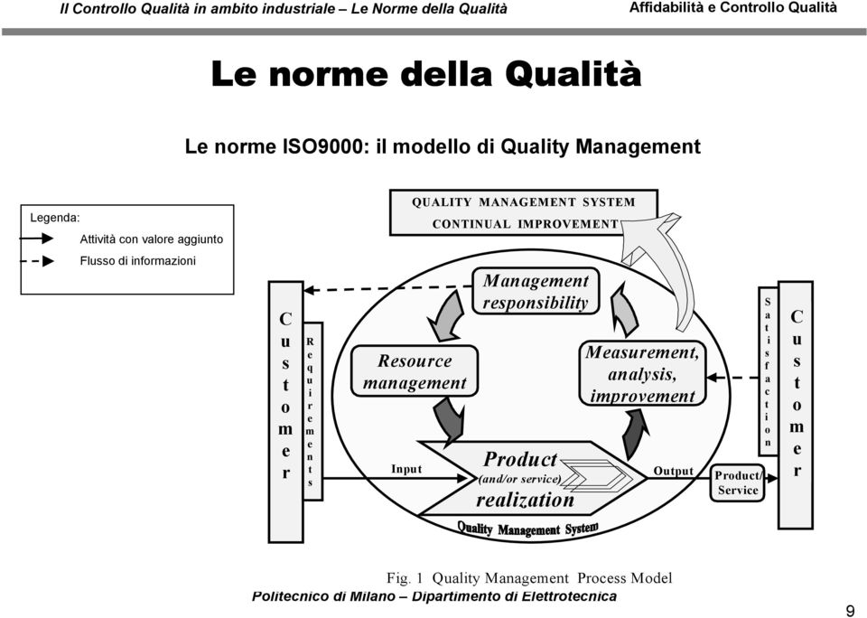 management Management responsibility Product Measurement, analysis, improvement Input (and/or service)