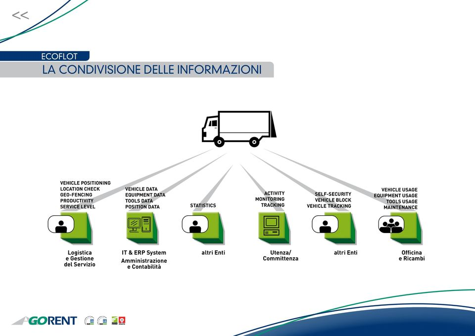 VEHICLE BLOCK VEHICLE TRACKING VEHICLE USAGE EQUIPMENT USAGE TOOLS USAGE MAINTENANCE Logistica e Gestione del