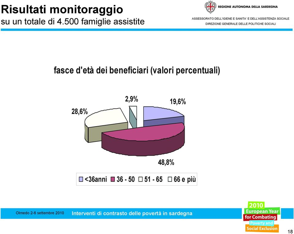 beneficiari (valori percentuali) 28,6%