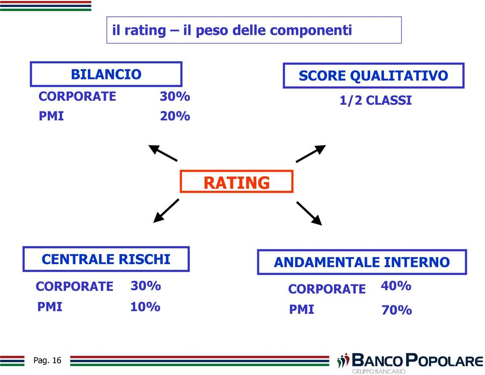 CLASSI RATING CENTRALE RISCHI CORPORATE 30% PMI