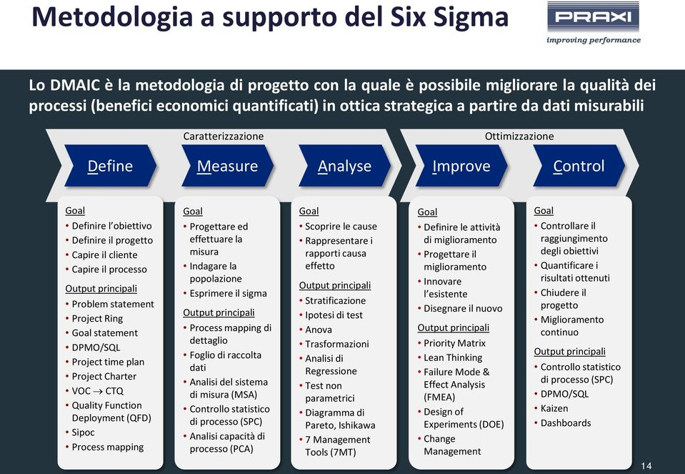 Problem statement Project Ring Goal statement DPMO/SQL Project time plan Project Charter VOC CTQ Quality Function Deployment (QFD) Sipoc Process mapping Goal Progettare ed effettuare la misura
