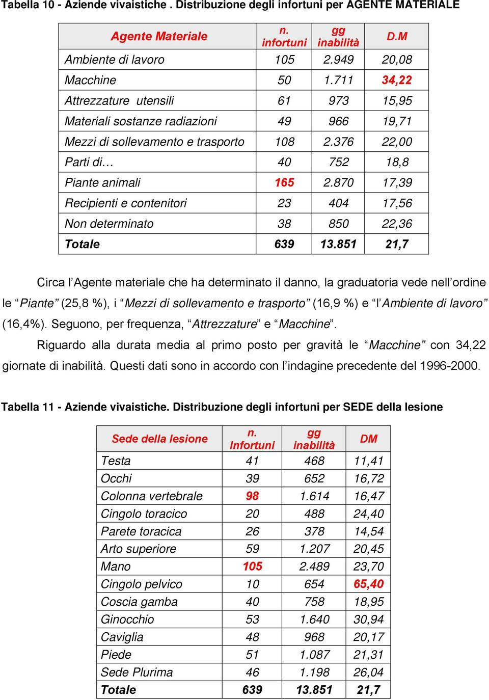 870 17,39 Recipienti e contenitori 23 404 17,56 Non determinato 38 850 22,36 Totale 639 13.