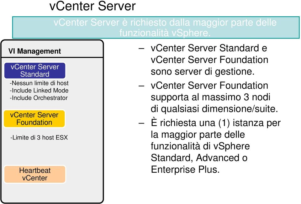 vcenter Server Standard e vcenter Server Foundation sono server di gestione.